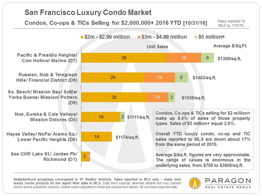lux-condo-co-op-tic-sales_2m-plus-by-neighborhood
