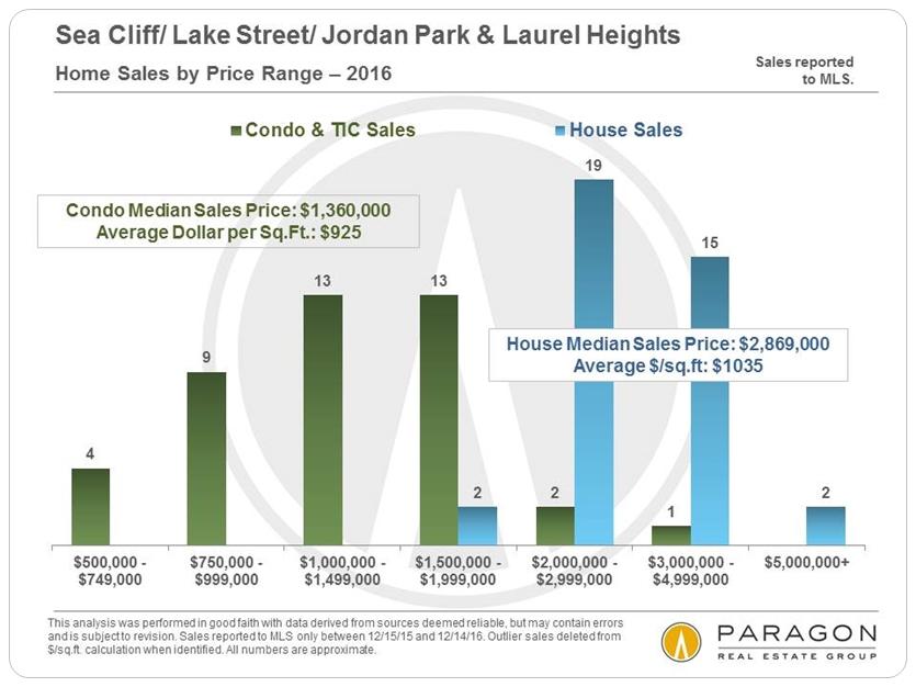 SeaCliff-Lake-Jordan-Laurel_Sales-by-Price-Range