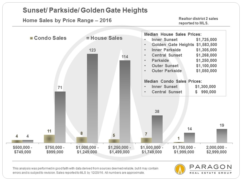 District_2_Sales-by-Price-Range