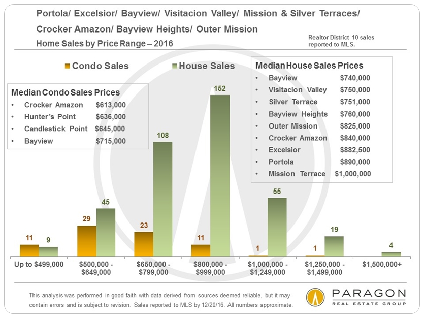 District_10_Sales-by-Price-Range