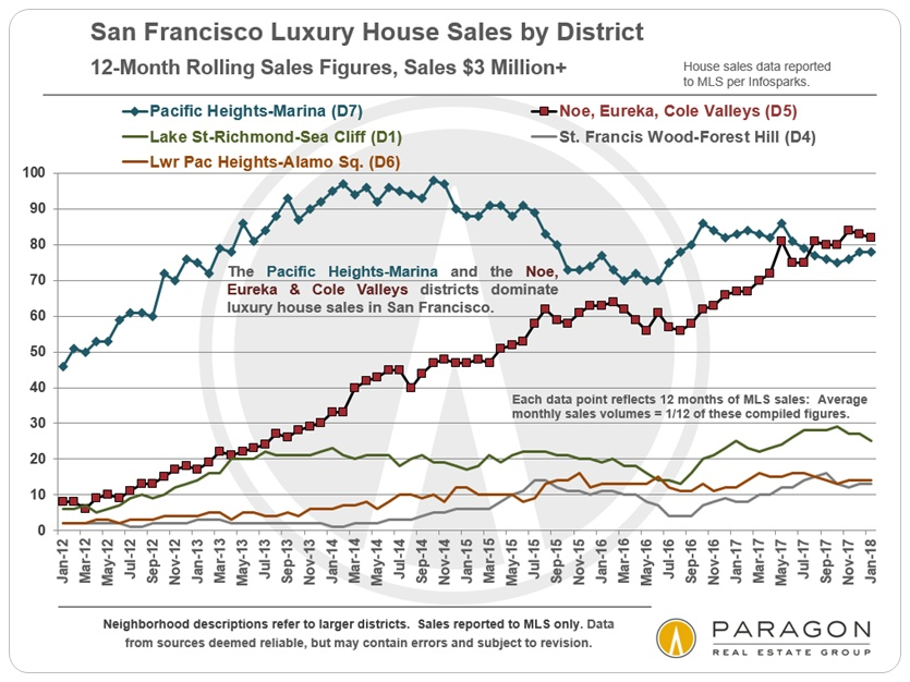 LuxHouse_Sales-Vol_Top-Districts_12-Month-Rolling.jpg