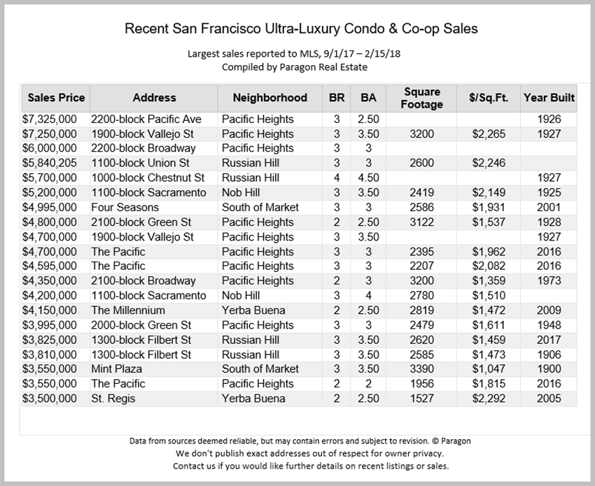 2-18_Largest-Condo_Co-op-Sales_MLS.jpg