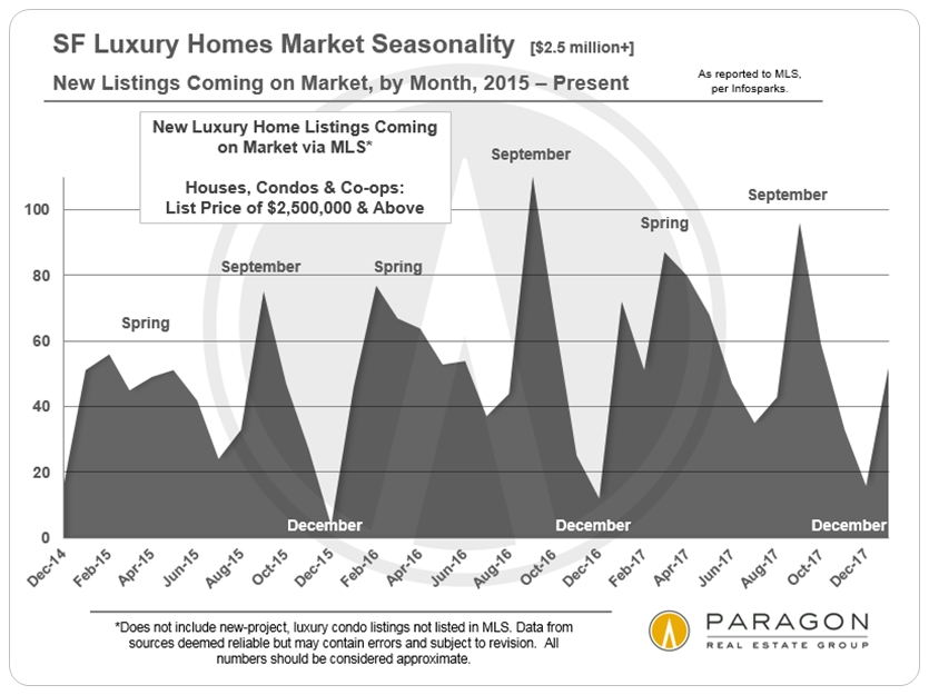 LuxHome_2500-Plus_SFD-Condo_Co-op_New-Listings_by-Month.jpg