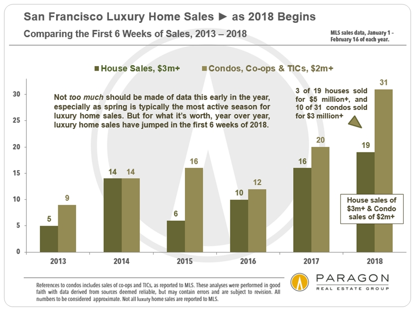 San Francisco Luxury Home Sales 2018 YTD