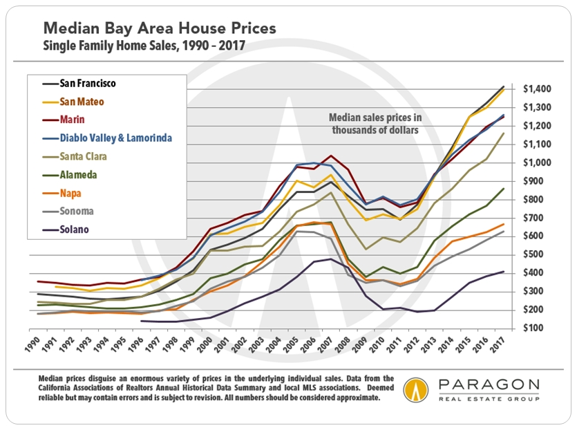 San francisco bay area s p case shiller home price index for On the property sale prices