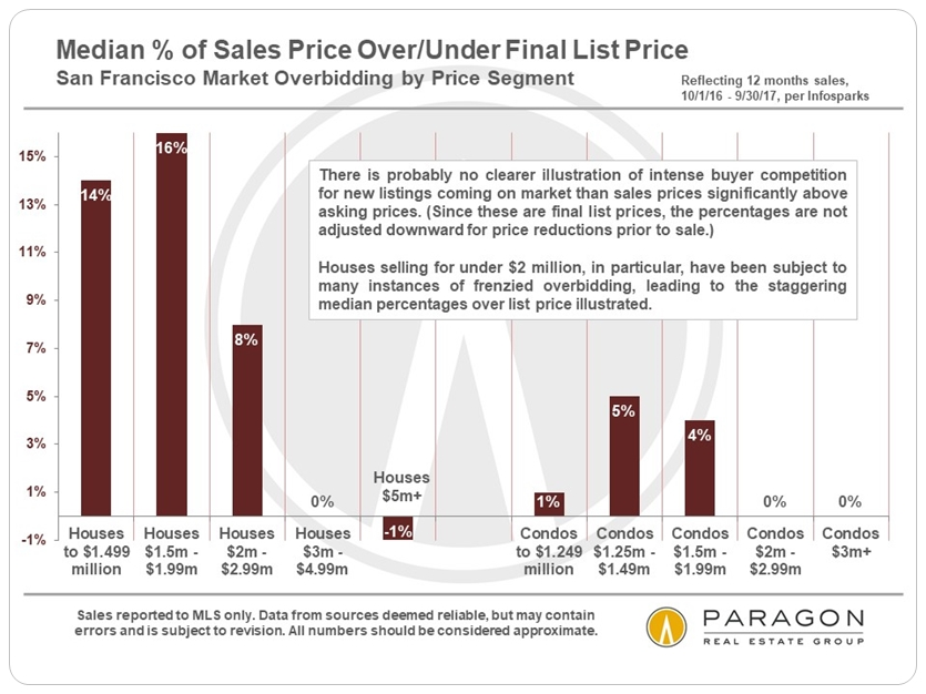 San Francisco Sales Prices to List Prices