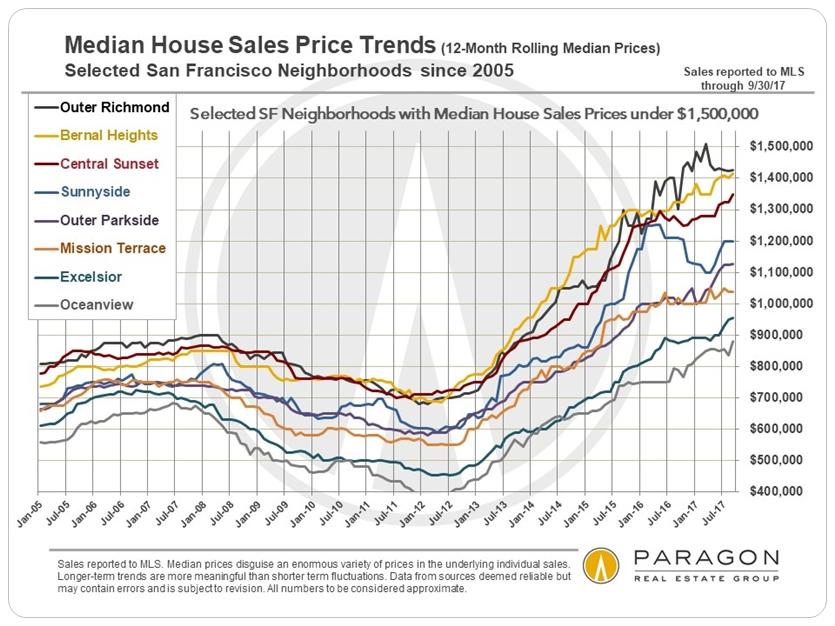 San Francisco Neighborhood More Affordable Median House Price Trends